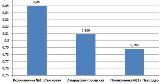 Рейтинг поликлиник для смешанного населения за 6 месяцев 2015 года